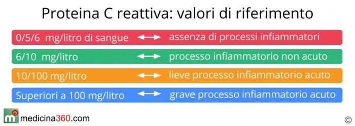 Proteina C reattiva valori normali