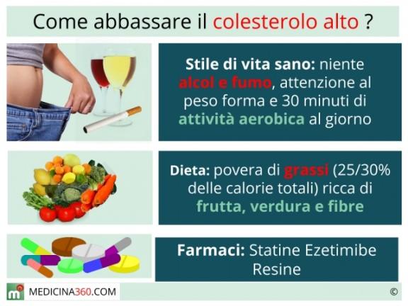 Colesterolo alto cosa mangiare